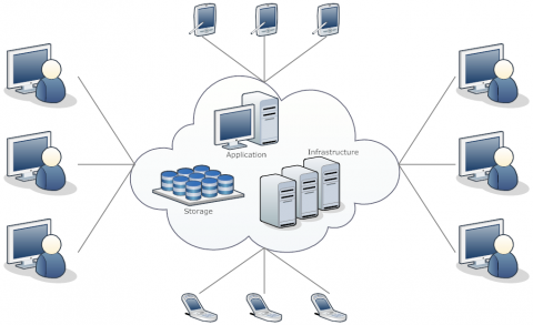 Cloud Computing network diagram example